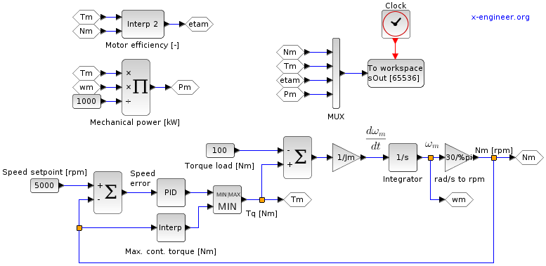 Electric motor (speed control, with load) - Xcos block diagram