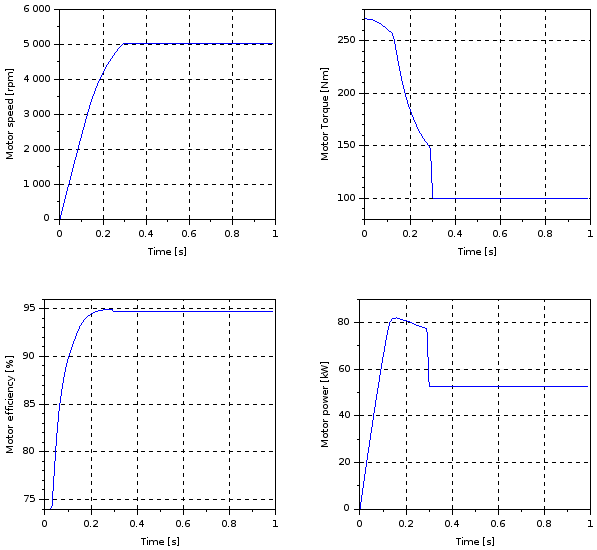 Electric motor (speed control, with load) - plot
