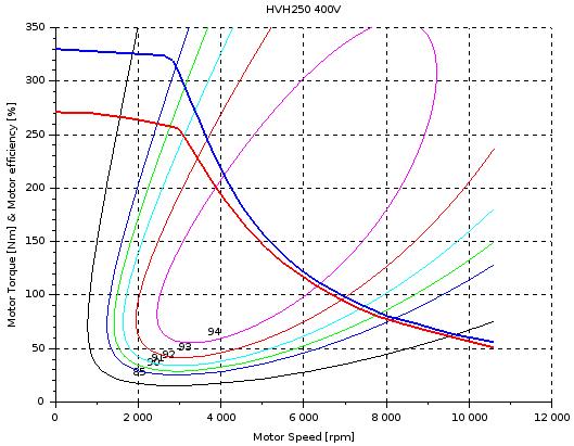 HVH250 motor efficiency and maximum torque