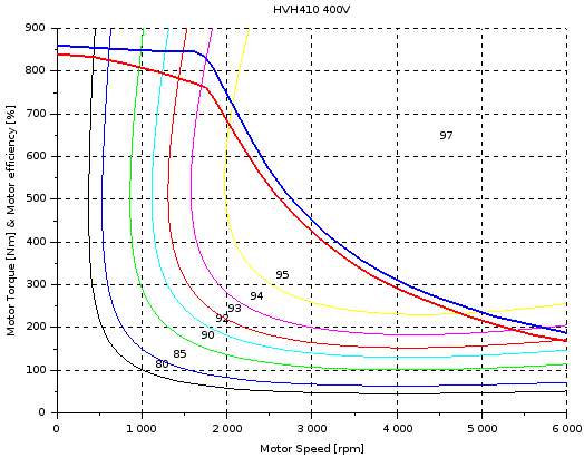 HVH410 motor efficiency and maximum torque