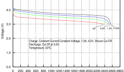 Molicel ICR-18650K discharge rate characteristic