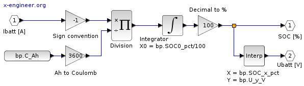 Xcos block diagram - battery model