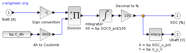 Xcos block diagram - battery model