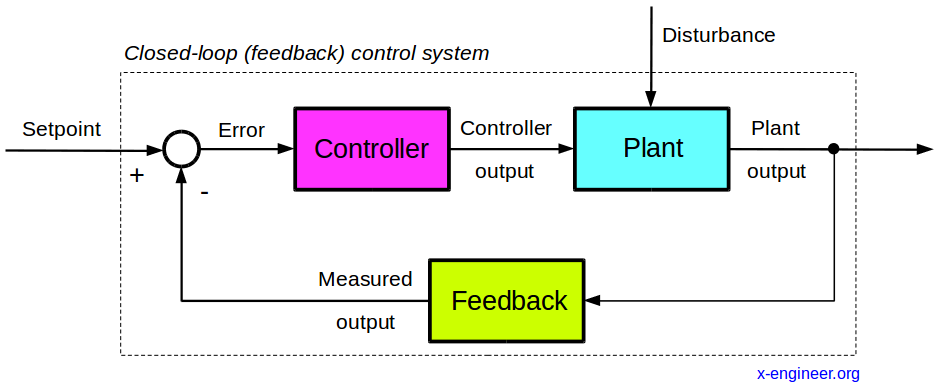 Closed-loop (feedback) control system