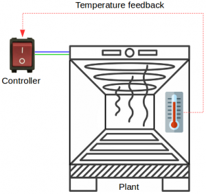 Industrial oven on-off control