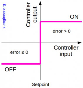 On-off control output