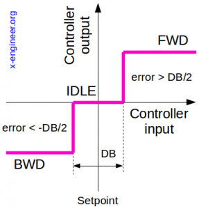 On-off control with deadband output