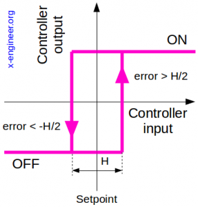 On-off control with hysteresis output