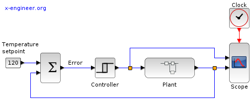 On-off hysteresis control Xcos block diagram