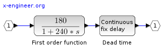 Plant model (industrial oven)