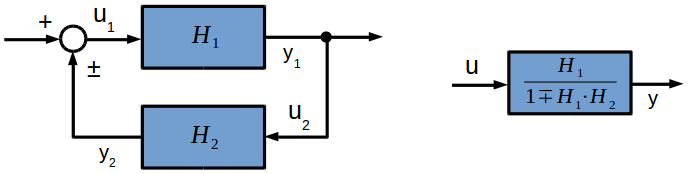 Transfer functions connected in parallel (feedback loop)