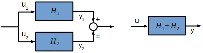 Transfer functions connected in parallel (forward loop)