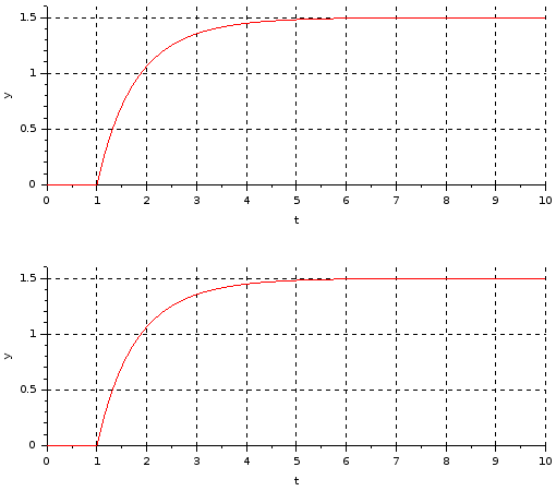 Transfer functions connected in parallel plot (forward loop)