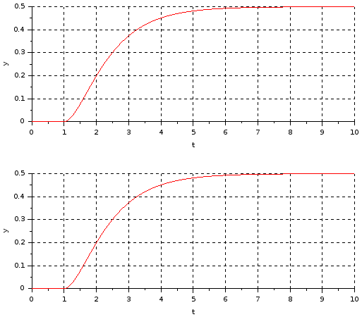Transfer functions connected in series plot (cascade)