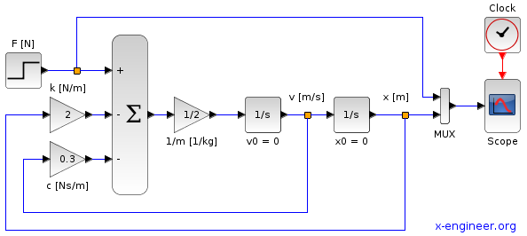 Forced response control system - Xcos block diagram