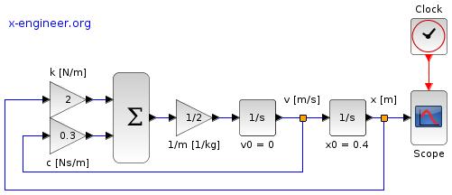 Free response control system - Xcos block diagram