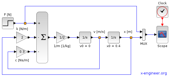 Total response control system - Xcos block diagram