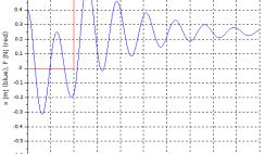 Total response control system - plot