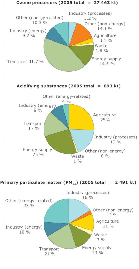 Pollutant emission levels by industry (2005)