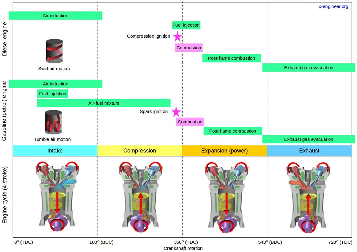 Internal combustion engine process - diesel vs. gasoline (petrol)