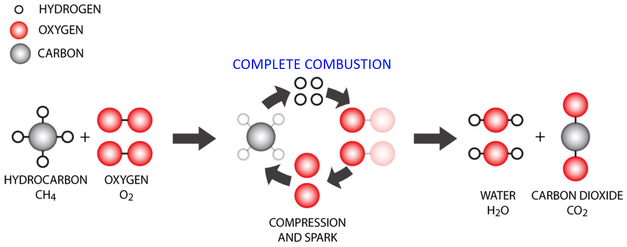 Methane (CH4) complete combustion process