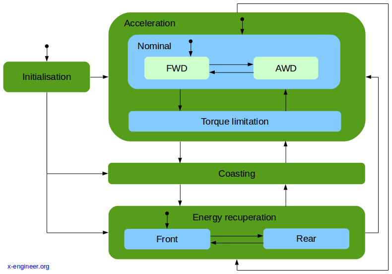 State machine for energy and torque management