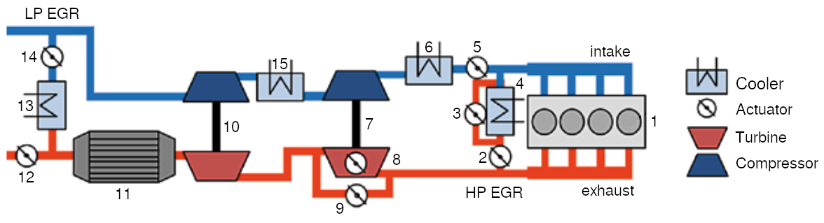 High and low pressure exhaust gas recirculation (EGR) layout