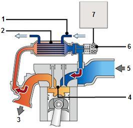 High pressure EGR system with cooler