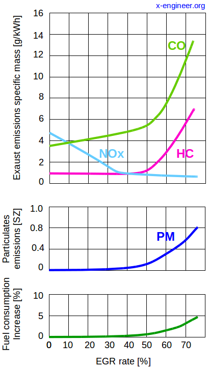 Impact of EGR rate on pollutant emissions and fuel consumption