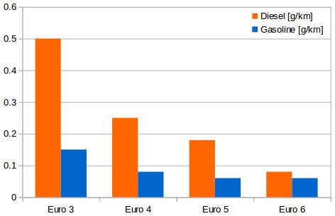 NOx emissions limits for Euro pollutant emission standards