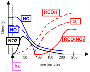 Photochemical smog formation in time
