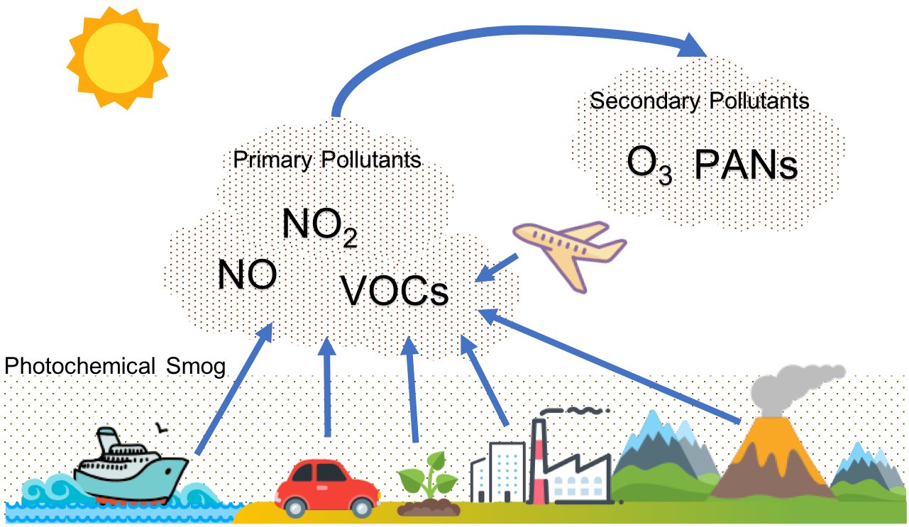 Photochemical smog formation mechanism