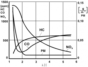 Pollutant emission levels function of air-fuel ratio - diesel