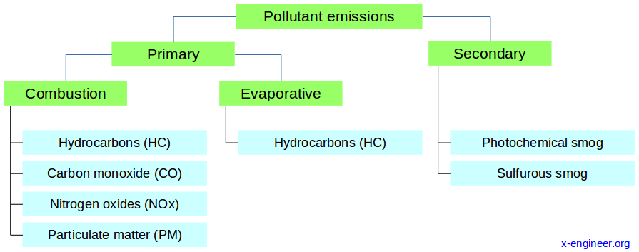 Types of pollutant emissions from vehicles with internal combustion engines (ICE)