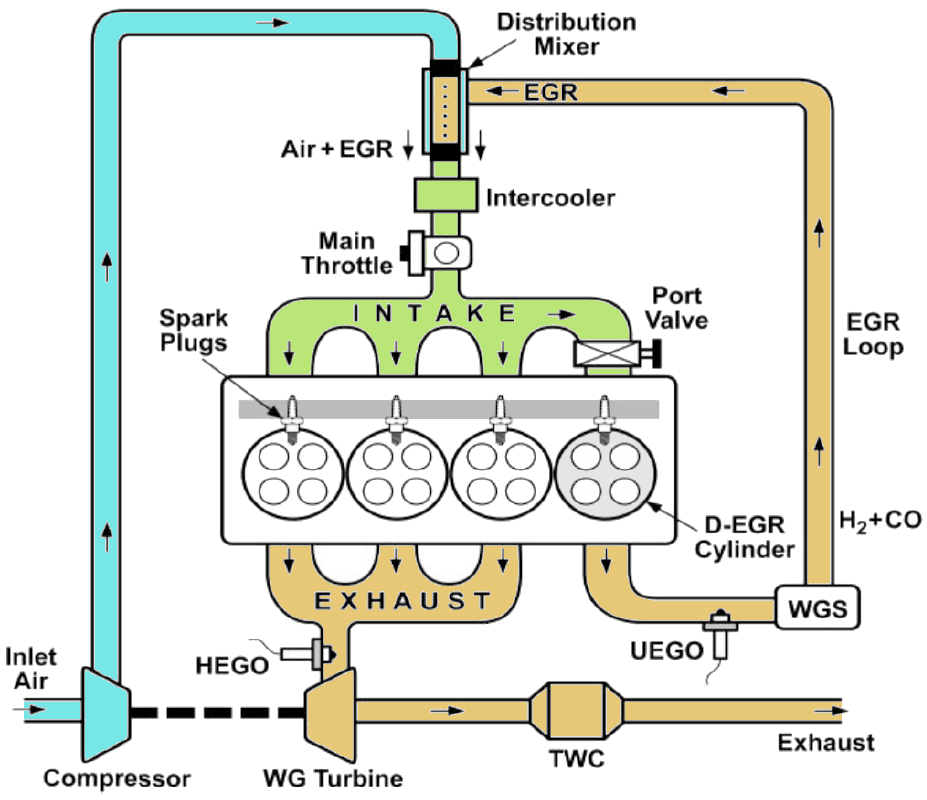 Dedicated Exhaust Gas Recirculation (D-EGR) system
