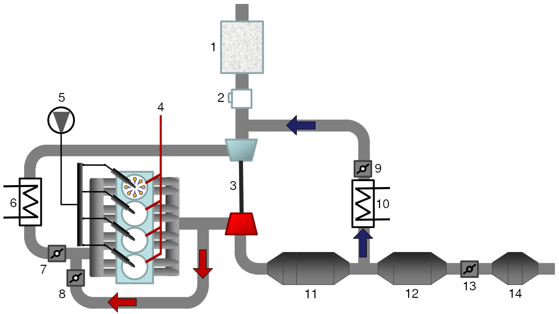 Dual loop (hybrid) Exhaust Gas Recirculation (EGR) system