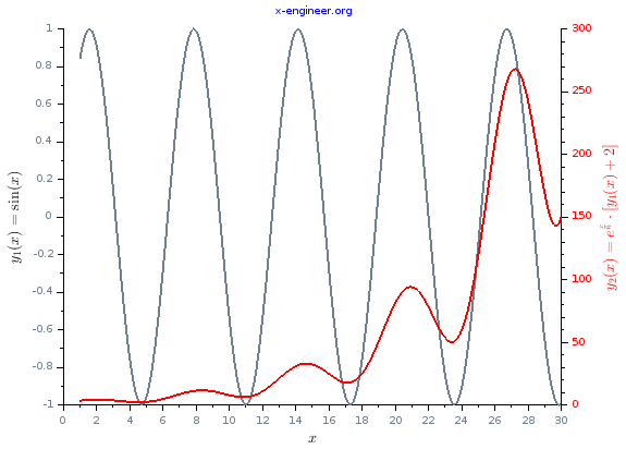 Function y1(x) and y2(x) Scilab plot
