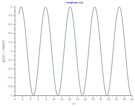 Function y1(x) Scilab plot