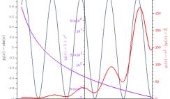 Function y1(x), y2(x) and y3(x) Scilab plot