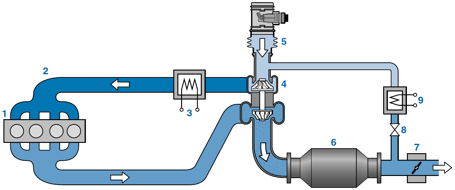 Low-pressure Exhaust Gas Recirculation (EGR) system