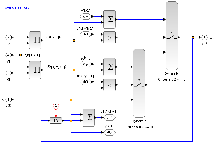 Gradient limiter - Xcos block diagram