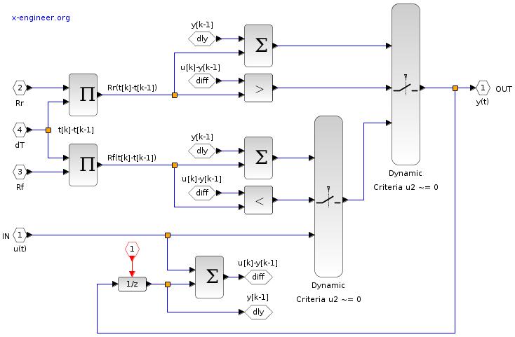 Gradient limiter - Xcos block diagram