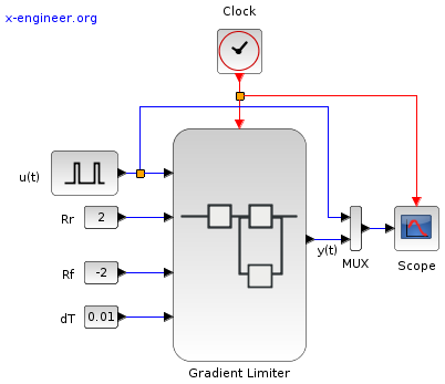Gradient limiter simulation - Xcos block diagram