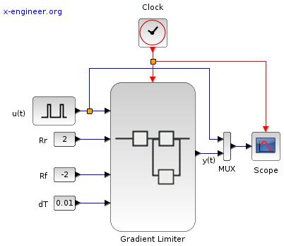 Gradient limiter simulation - Xcos block diagram