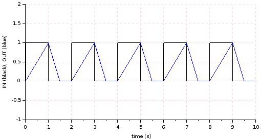 Gradient limiter simulation plot (2)