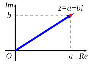 Complex numbers Cartesian representation