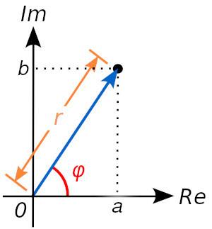 Complex numbers representation