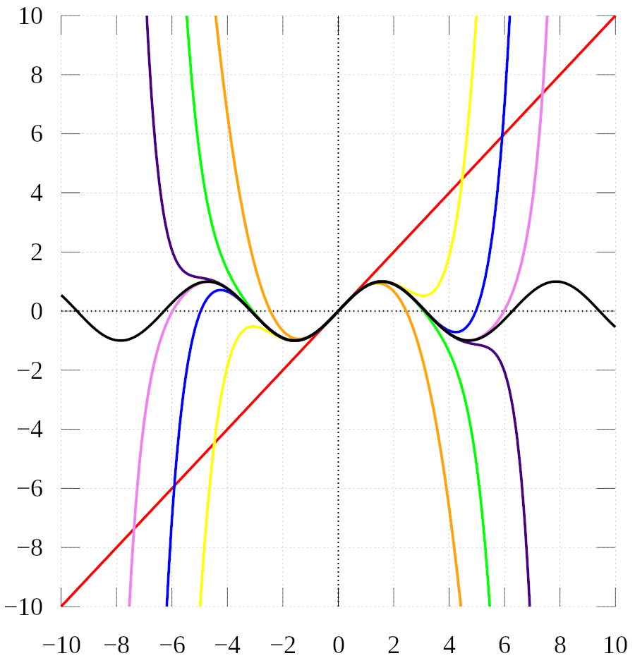 Taylor approximation of sine of x