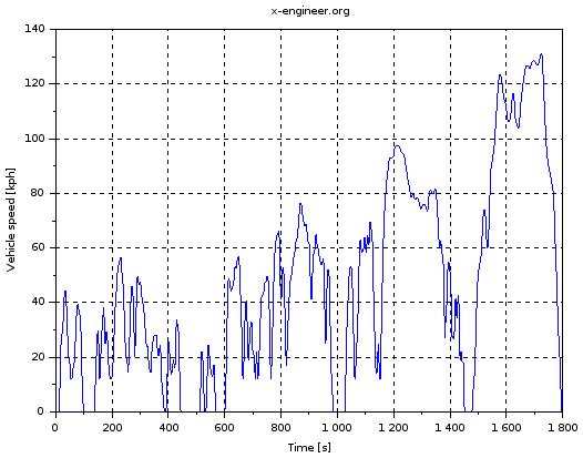 WLTP speed profile - Scilab plot
