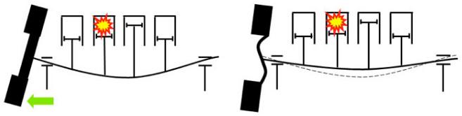 Advantage of flexible flywheel